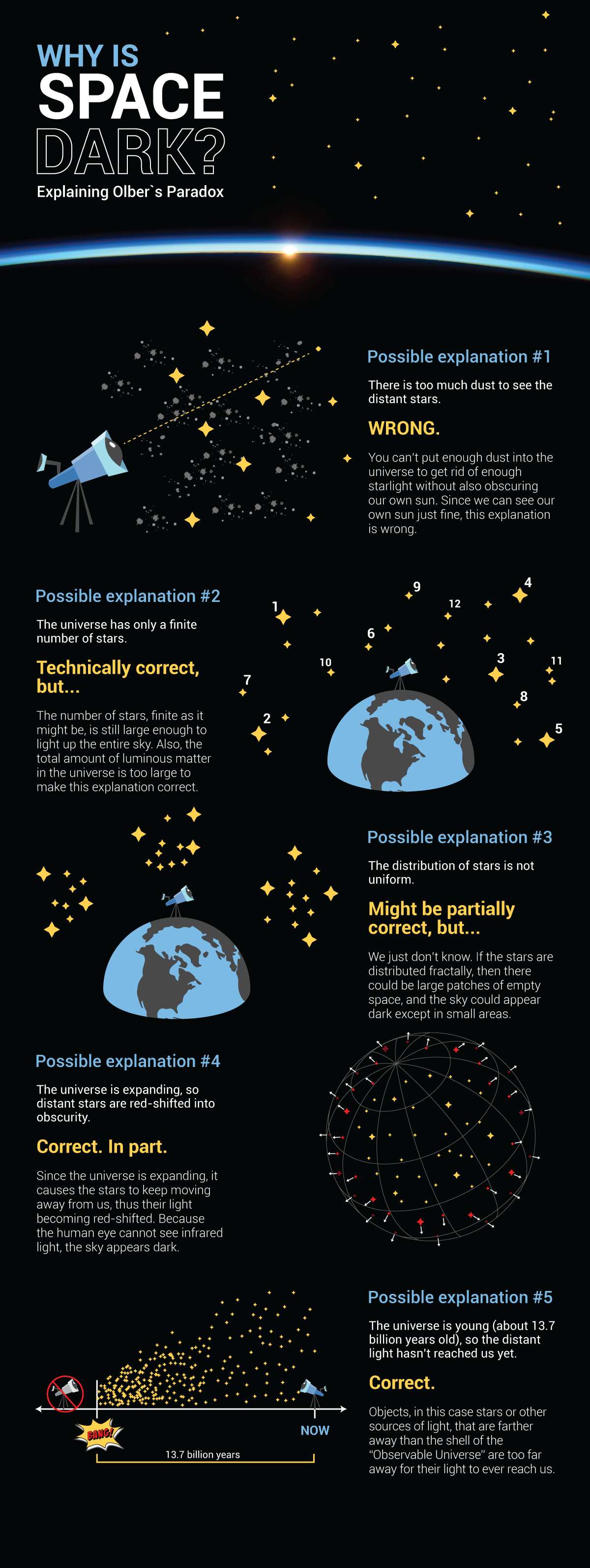 Science Infographice Webpage